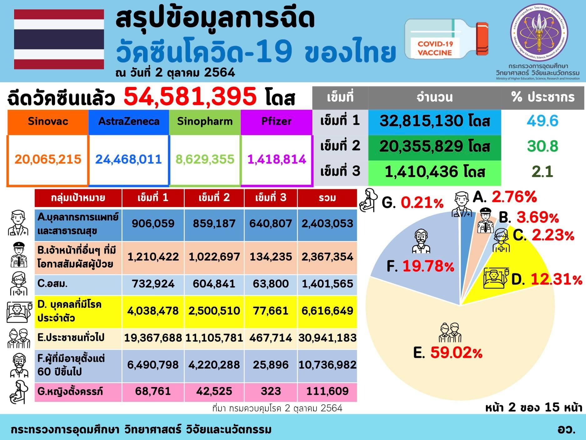 Infographic/Quote - อว. เผยฉีดวัคซีนของไทย ณ วันที่ 2 ตุลาคม ฉีดวัคซีนแล้ว  54,581,395 โดส และทั่วโลกแล้ว 6,308 ล้านโดส ใน 205 ประเทศ/เขตปกครอง  ส่วนอาเซียนฉีดแล้วทุกประเทศ รวมกันกว่า 386,15 ล้านโดส  โดยจังหวัดของไทยที่ฉีดมากที่สุด คือ กรุงเทพฯ โดยฉีด ...